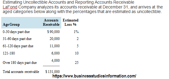 Estimating Uncollectible Accounts and Reporting Accounts ReceivableLaFond Company analyzes its accounts receivable at December 31,